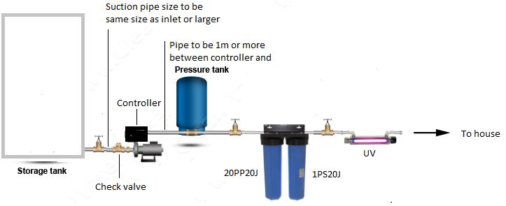 Diagram explaining a home pressure system