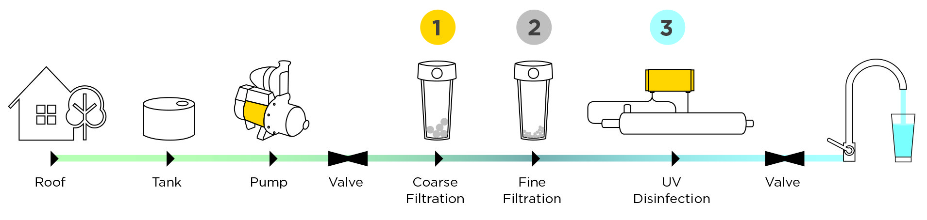 3 stages of filtration (Coarse, Fine, UV/Liquid Disinfection)