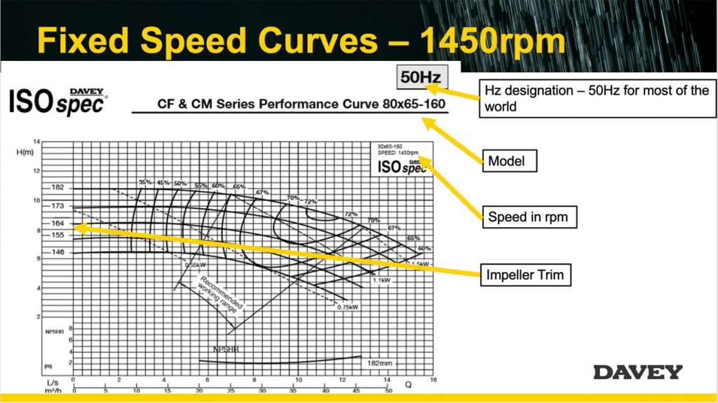 Fixed speed curves - 1450 rpm
