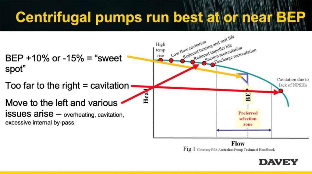 Centrifugal pumps run best at or near BEP