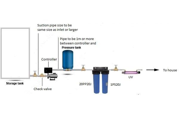 Diagram explaining a home pressure system pump support