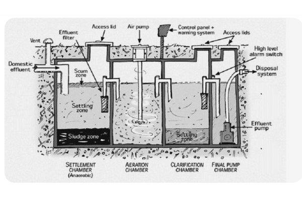 Septic Diagram Pump Support