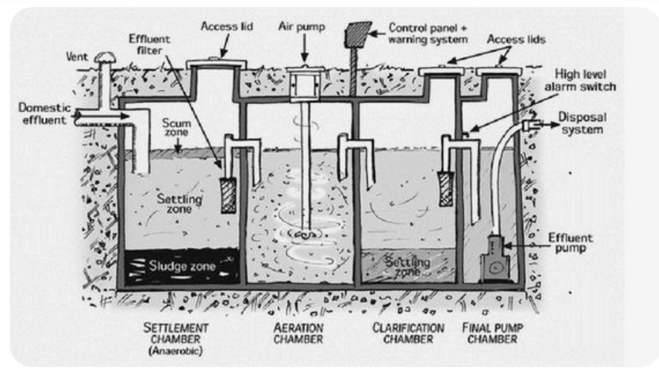 How a sewage pump works